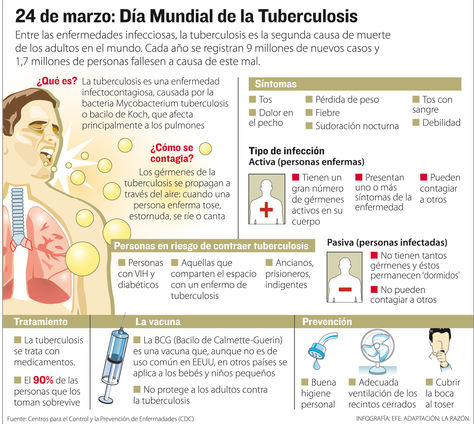 Bolivia ranks third with high tuberculosis rates in Latin America and the Caribbean